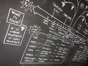 Wine 101: Fundamentals of Wine
